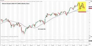 Russell 2000 Index Chart Heres A Heads Up On A Weekly Chart Of The Russell 2000 Etf