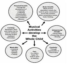 best music education quotes ideas infographic developmental benefits of music education