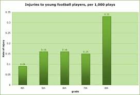 Concussion Grade Chart Bailey I Search Blog Graph Chart Map And Citation