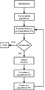 Flowchart Of The Evaluation Process Using Gas For Tool