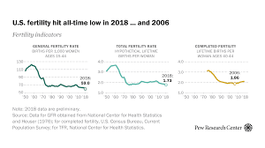 Birth Rate Chart Is U S Fertility At An All Time Low It Depends Pew