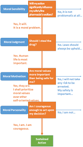 moral values in life short essay on importance of moral values in  academic paper pdf neuroscientific and social psychological figure moral values jpg