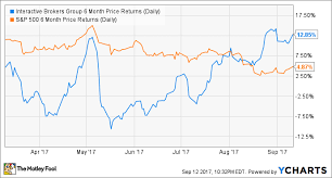 3 Things Interactive Brokers Group Inc Management Wants