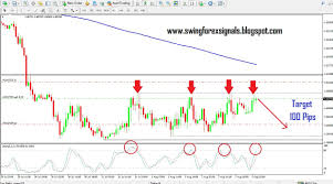 Gbpcad Live Chart Free Forex Signals Gbpcad Ranging Overbought Sell Signal Loss