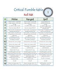 Critical Fumble Table Wynn James Creative Drivethrurpg Com