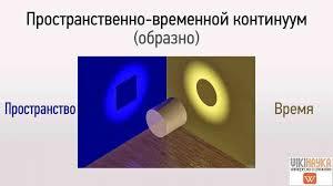 Теория относительности Эйнштейна: кратко и понятно - ВикиНаука: интересно о  сложном кратко простыми словами