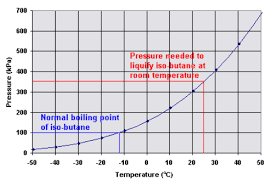 32 Experienced Butane Phase Diagram