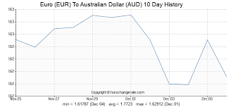 Euro Eur To Australian Dollar Aud Exchange Rates History