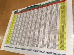 A4 Laminated Frequency Chart Covers Ss Low To Super High