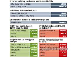 2019 Investments 11 Financial Moves That Will Help You Make