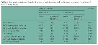 Vitamin D As A Risk Factor For Premature Atherosclerosis In Patients