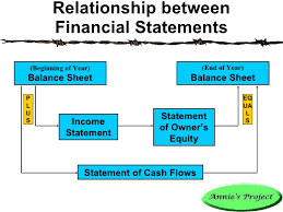 balance sheet vs income statement balance sheet vs income statement vs cash flow statement edgrafik