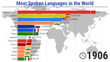 Image result for Most spoken language in the world