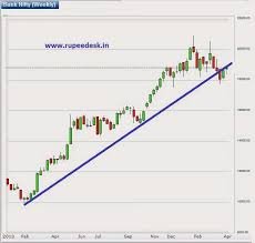 Nseguide Technical Chart Nse Guide Charts Intraday Stock Market Charts