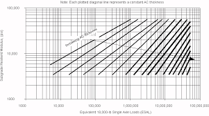 Component Analysis Asphalt Institute Pavement Interactive