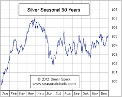 Gold Seasonal Chart 30 Years Expect A Seasonal Rally In Silver From Christmas Until April