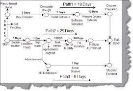 images of network diagram project management   diagramscollection network diagram examples project management pictures