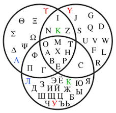 exles of alphabets and their letters edit