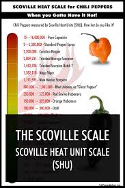 Pepper Chart 2017 The Scoville Scale Chili Pepper Madness