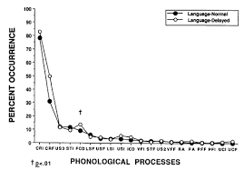 Khan Lewis Phonological Processes Chart Four New Speech And Prosody Voice Measures For Genetics