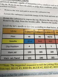 Yz125 Jetting Chart