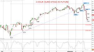 Euro Stoxx 50 Intermediate Term Bearish Shift Investing Com