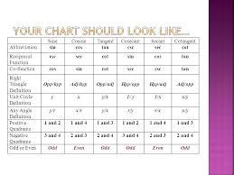 Unit Circle Sin Cos Tan Chart Sin Cos Tan Cot Sec Csc Math Unit Circle Sin Cos Tan Sec Cot