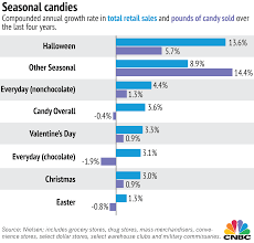 Chocolate Prices Chart Easter Wins The Candy Battle