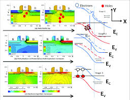 Hole Build-up after impact ionization triggers at Drain-Substrate... |  Download Scientific Diagram