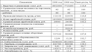 Отчет по практике Анализ деятельности ООО Трансгазсервис  Из данной таблицы 1 видно что в 2009 году произошёл рост объёма реализации услуг на 758120 рублей что составляет 110 9 % по отношению к 2008 году