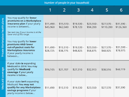 Obamacare Income Guidelines Chart Can I Really Get Health Insurance For 96 Per Month