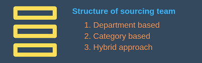 Building A Procurement Team A Beginners Guide 8 Step