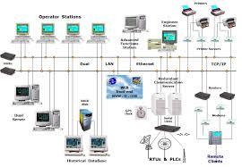 hbp интеграции scada системы хранения и транспортировки нефти и  оборудования и передача в контрольный центр выполнение контроля контрольного центра за эксплуатационным состоянием эксплуатационными параметрами