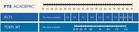 Score Comparison Ielts Toefl Pte Overseas Consultant