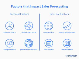 Sales Forecast Sales Forecasting Methodologies That Will Help You Predict