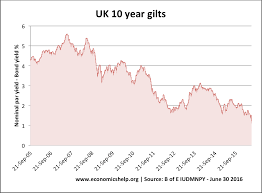 10 Year Gilt Chart Uk Bond Yields Explained Economics Help