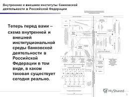 Презентация на тему Институциональная среда инвестиционной  5 5