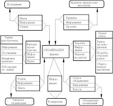 КУРСОВАЯ РАБОТА Анализ внешней и внутренней среды организации  Упрощенно внешняя микросреда фирмы показана на рис 3 как система ее фирмы материальных финансовых и информационных связей