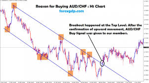 Audchf Live Chart Archives Forex Gdp