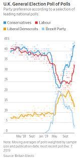Uk Polling Chart Uk Election Poll Chart Looks Like Technical Analysis