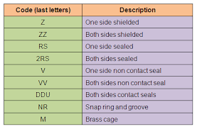 How To Identify Bearings By Bearing Number Calculation And