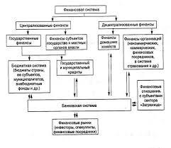 Реферат Финансы предприятий  Один из вариантов представления системы финансов страны приведен на рис 1 1