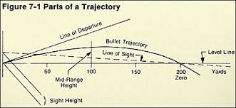 Bullet Drop Chart Ballistics For Dummies
