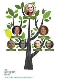Making A Family Tree For Free Free Customizable Family Tree Graphic Family Tree For Kids