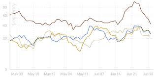 Trend Chart Trend Chart Dynamic Content Metrics Weblyzard Technology