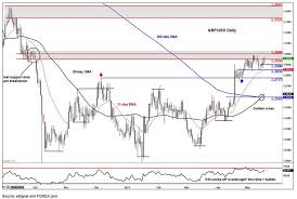 Gbp Usd Forex Live Chart