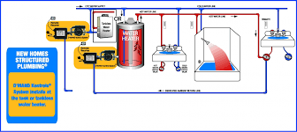 plumbing layouts com in a home plumbing layout that utilizes structured plumbing acircreg the act inc d mand kontrolsacircreg pump should be placed at the end of the dedicated return line