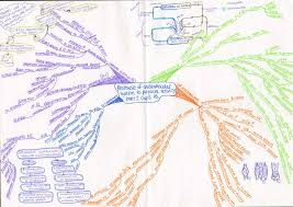 education mind map® examples mind mapping response of the cardiovascular and respiratory systems to physical activity part 2