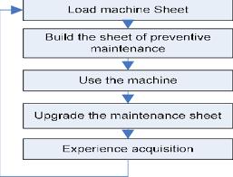 1 Flowchart Of The Preventive Maintenance Download