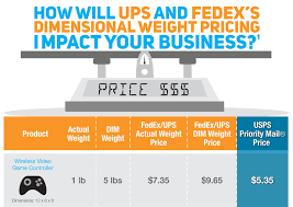 Fedex Vs Ups Vs Usps Shipping Rates Comparison Chart